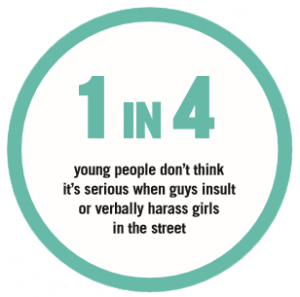 1 in 4 young people don't think it's serious when guys insult or verbally harass girls in the street