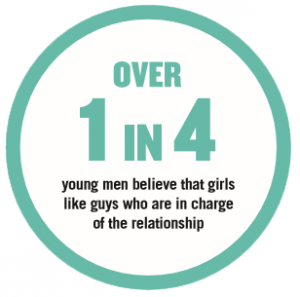 Over 1 in 4 young men believe that girls like guys who are in charge of the relationship